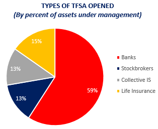TFSAs Opened